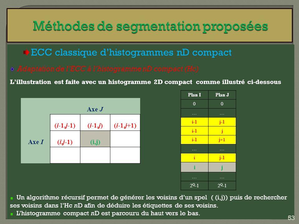 ECC classique dhistogrammes nD compact Adaptation de lECC à lhistogramme nD compact (Hc) Lillustration est faite avec un histogramme 2D compact comme