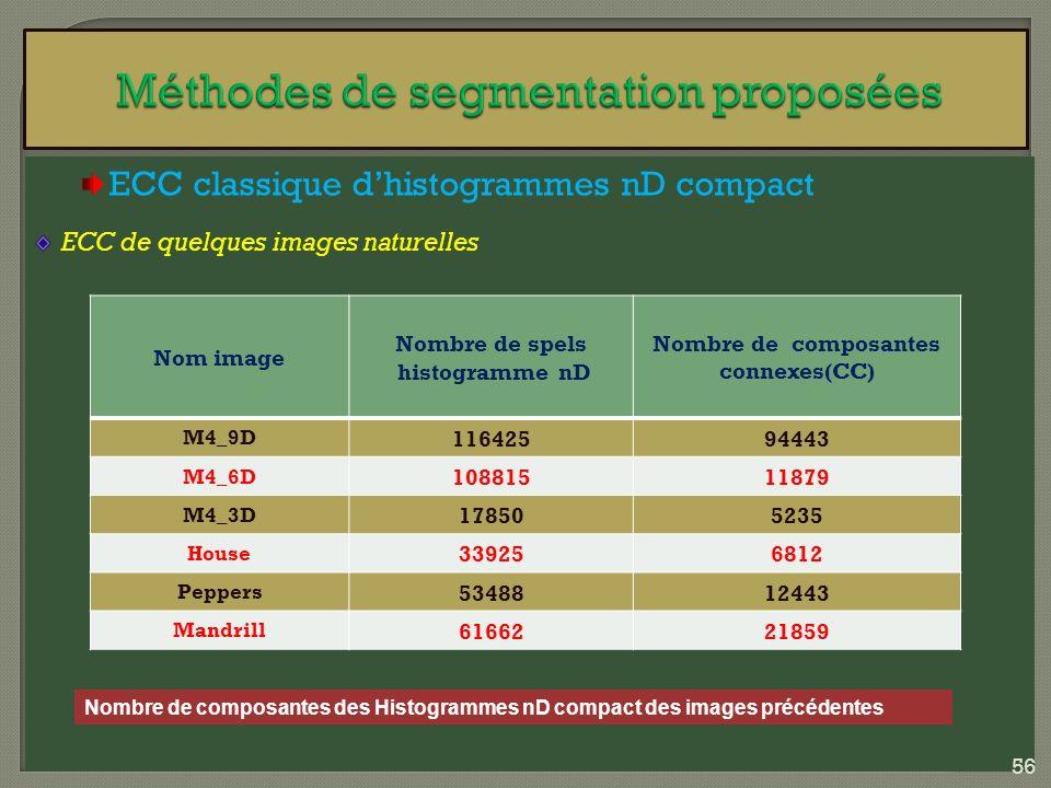 ECC classique dhistogrammes nD compact ECC de quelques images naturelles Nombre de composantes des Histogrammes nD compact des images précédentes Nom