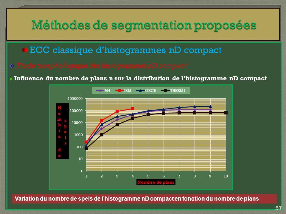 ECC classique dhistogrammes nD compact Etude morphologique des histogrammes nD compact Influence du nombre de plans n sur la distribution de lhistogra