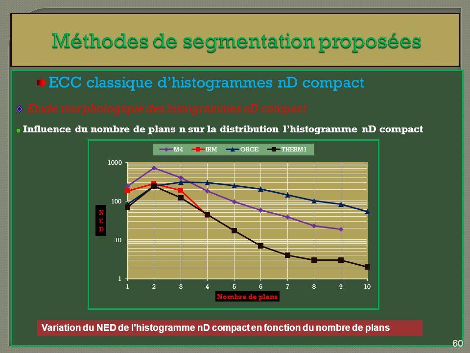 ECC classique dhistogrammes nD compact Etude morphologique des histogrammes nD compact Influence du nombre de plans n sur la distribution lhistogramme