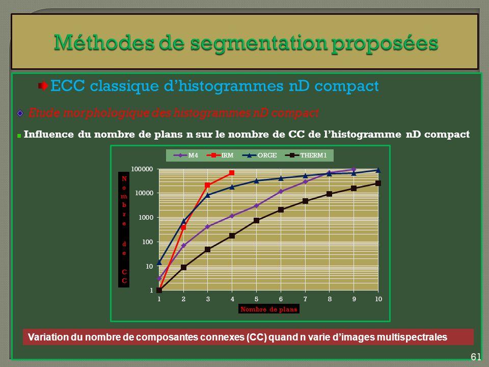 ECC classique dhistogrammes nD compact Etude morphologique des histogrammes nD compact Influence du nombre de plans n sur le nombre de CC de lhistogra