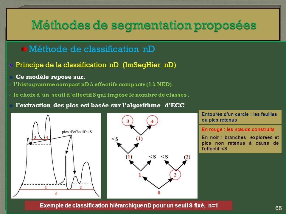 Méthode de classification nD Principe de la classification nD (ImSegHier_nD) Ce modèle repose sur: lhistogramme compact nD à effectifs compacts (1 à N