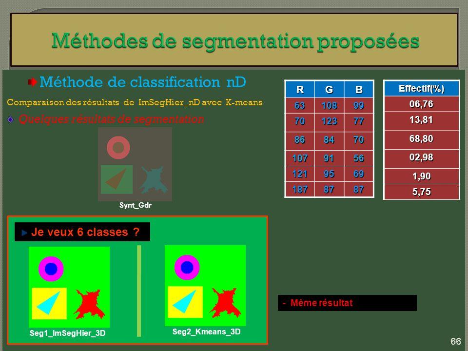 Méthode de classification nD Comparaison des résultats de ImSegHier_nD avec K-means Quelques résultats de segmentation Synt_Gdr Seg1_ImSegHier_3D Je v
