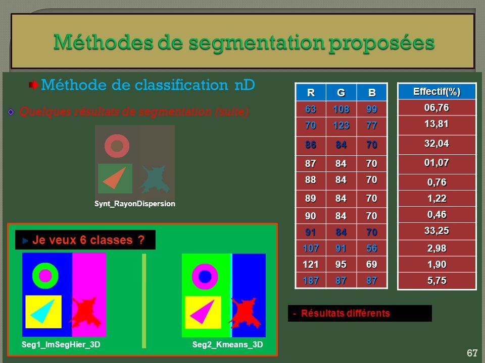 Méthode de classification nD Quelques résultats de segmentation (suite) Synt_RayonDispersion Seg1_ImSegHier_3D Je veux 6 classes ? Seg2_Kmeans_3D - Ré