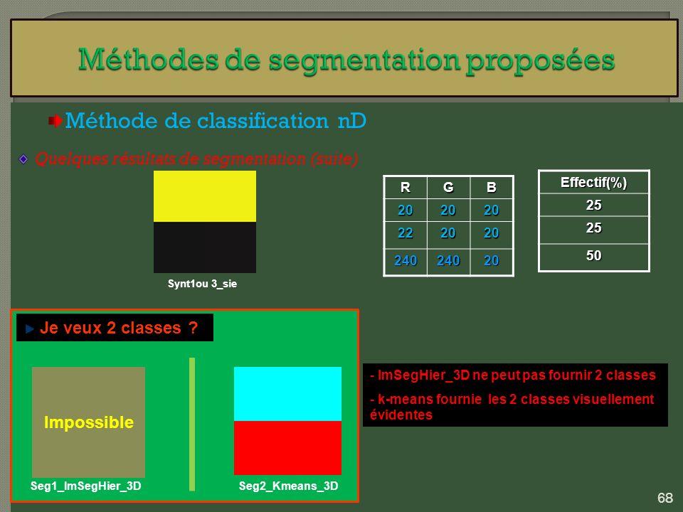 Méthode de classification nD Quelques résultats de segmentation (suite) Synt1ou 3_sieRGB202020 222020 24024020 Effectif(%)25 25 50 - ImSegHier_3D ne p