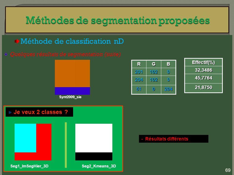 Méthode de classification nD Quelques résultats de segmentation (suite) Synt2009_sieRGB2011020 2041020 510204 Effectif(%)32,3486 45,7764 21,8750 Je ve