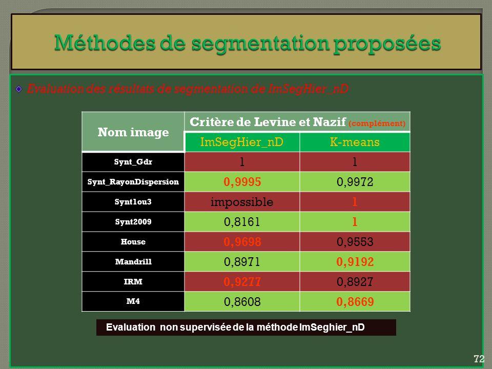 Evaluation des résultats de segmentation de ImSegHier_nD Nom image Critère de Levine et Nazif (complément) ImSegHier_nDK-means Synt_Gdr 11 Synt_RayonD