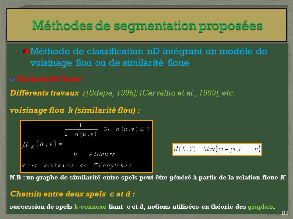 Méthode de classification nD intégrant un modèle de voisinage flou ou de similarité floue Connexité floue Différents travaux : [Udapa, 1996]; [Carvalh
