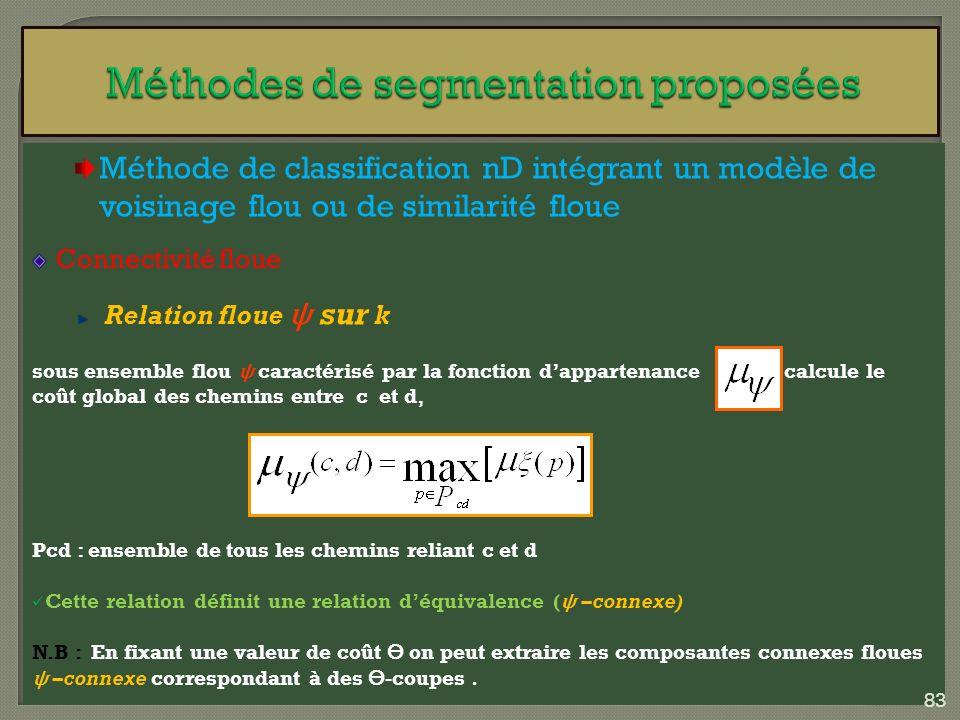Méthode de classification nD intégrant un modèle de voisinage flou ou de similarité floue Connectivité floue Relation floue ѱ sur k sous ensemble flou