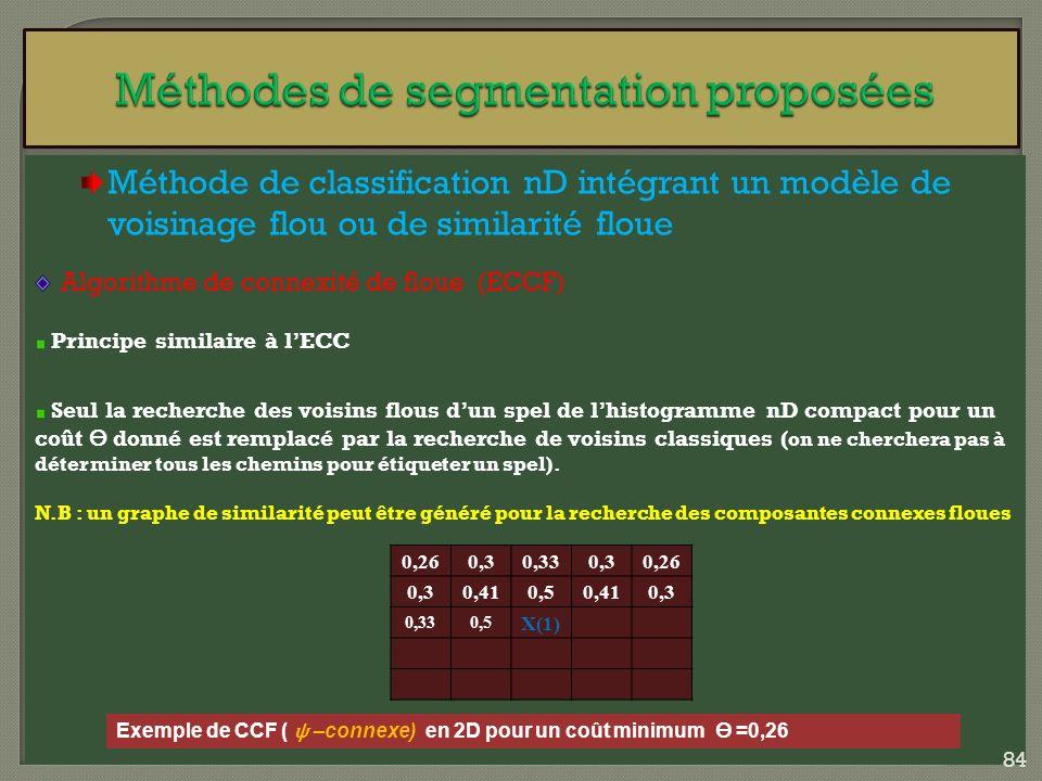 Méthode de classification nD intégrant un modèle de voisinage flou ou de similarité floue Algorithme de connexité de floue (ECCF) Principe similaire à
