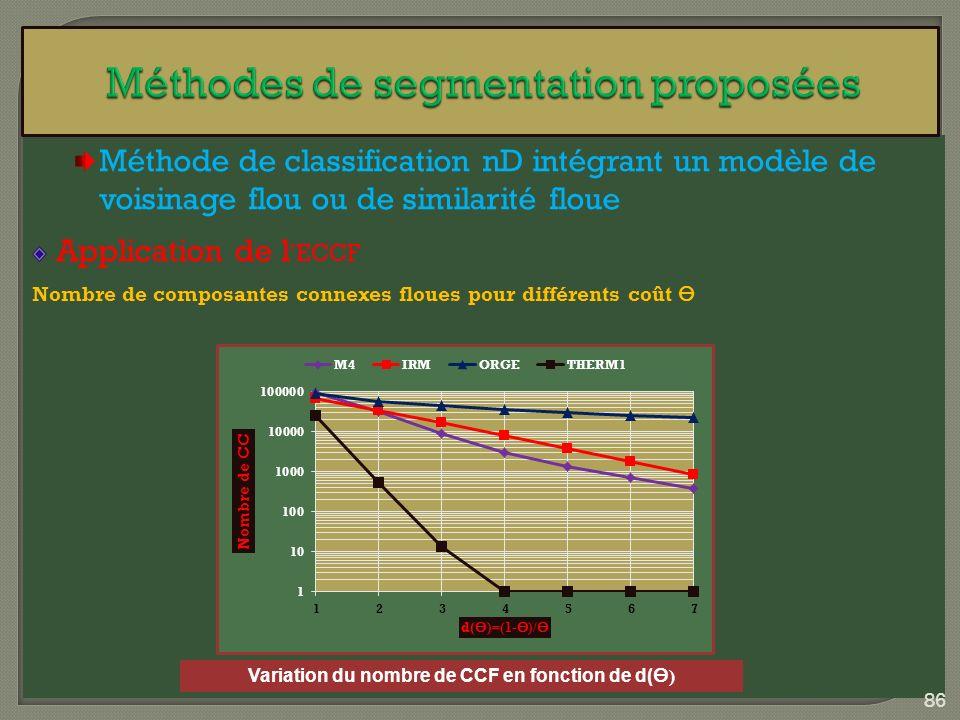 Méthode de classification nD intégrant un modèle de voisinage flou ou de similarité floue Application de l ECCF Nombre de composantes connexes floues