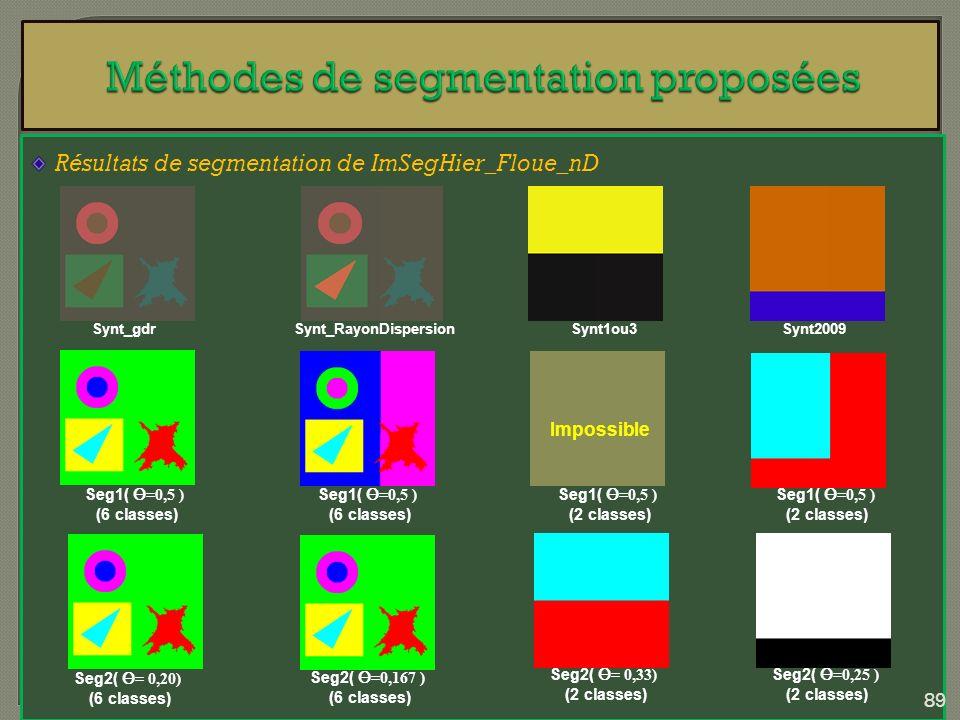 Résultats de segmentation de ImSegHier_Floue_nD Synt_RayonDispersion Seg1( =0,5 ) (6 classes) Synt1ou3Synt2009Synt_gdr Seg1( =0,5 ) (6 classes) Seg1(