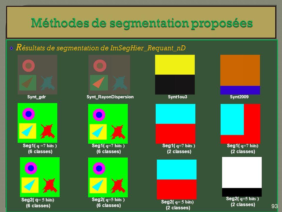 R ésultats de segmentation de ImSegHier_Requant_nD Synt_RayonDispersion Seg1( q =7 bits ) (6 classes) Synt1ou3Synt2009Synt_gdr Seg1( q=7 bits ) (6 cla