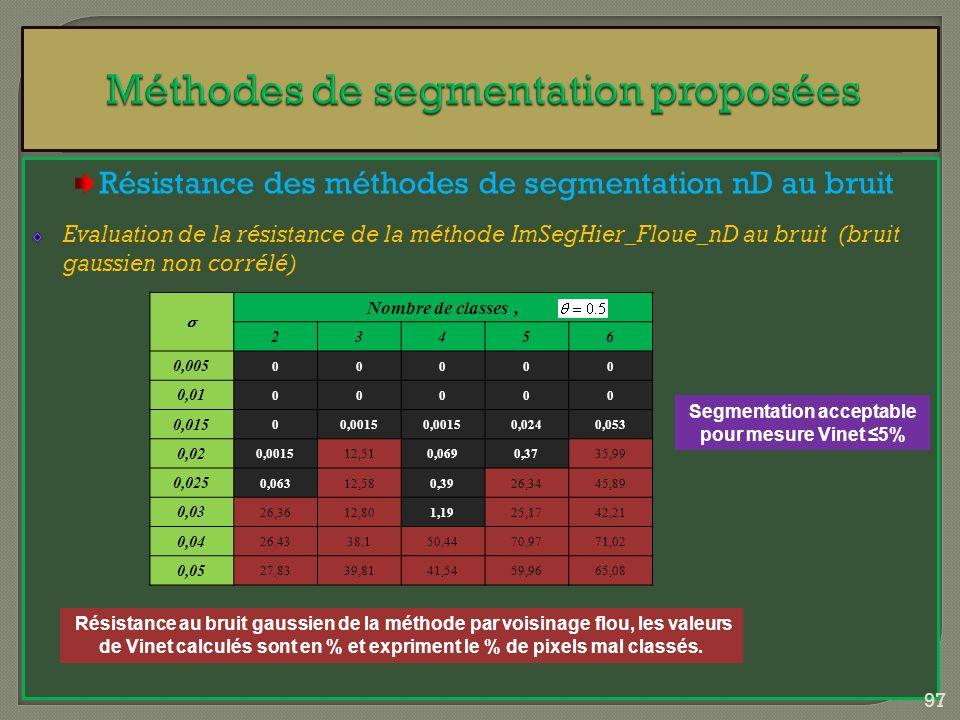 Résistance des méthodes de segmentation nD au bruit Evaluation de la résistance de la méthode ImSegHier_Floue_nD au bruit (bruit gaussien non corrélé)