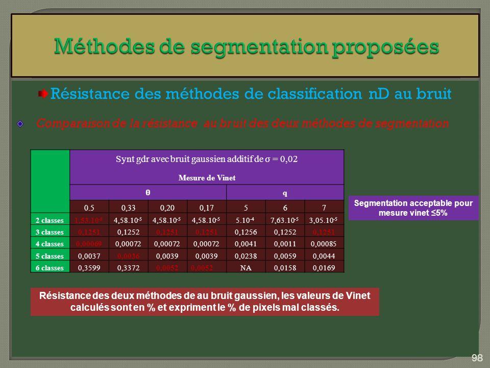 Résistance des méthodes de classification nD au bruit Comparaison de la résistance au bruit des deux méthodes de segmentation Résistance des deux méth