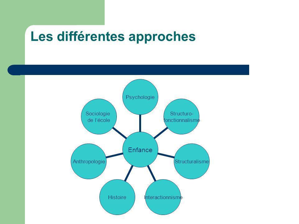 Les différentes approches Enfance Psychologie Structuro- fonctionnalisme StructuralismeInteractionnismeHistoireAnthropologie Sociologie de lécole