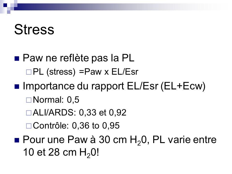 Stress Paw ne reflète pas la PL PL (stress) =Paw x EL/Esr Importance du rapport EL/Esr (EL+Ecw) Normal: 0,5 ALI/ARDS: 0,33 et 0,92 Contrôle: 0,36 to 0