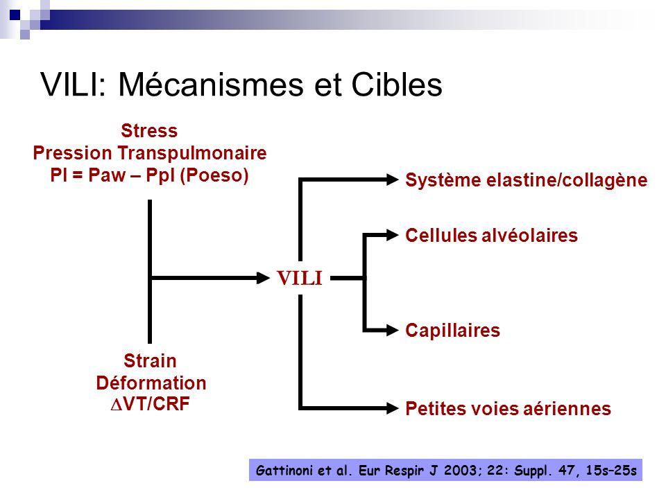 VILI: Mécanismes et Cibles VILI Stress Pression Transpulmonaire Pl = Paw – Ppl (Poeso) Strain Déformation VT/CRF Système elastine/collagène Cellules a