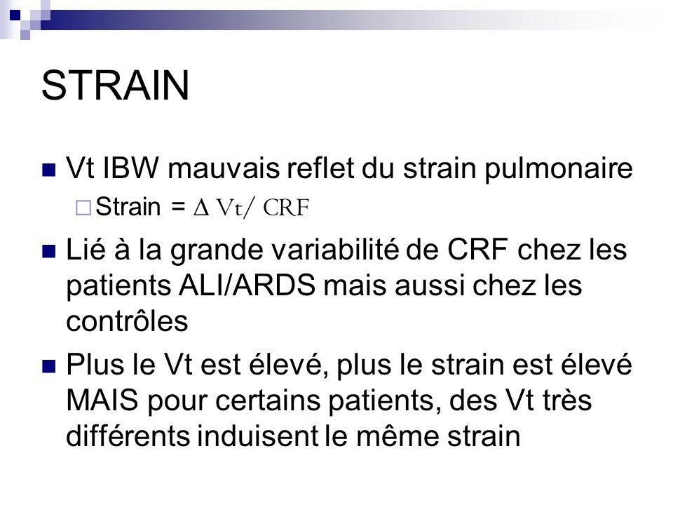 STRAIN Vt IBW mauvais reflet du strain pulmonaire Strain = Vt/ CRF Lié à la grande variabilité de CRF chez les patients ALI/ARDS mais aussi chez les c