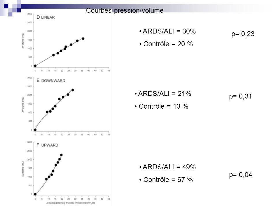 ARDS/ALI = 21% Contrôle = 13 % ARDS/ALI = 49% Contrôle = 67 % ARDS/ALI = 30% Contrôle = 20 % p= 0,31 p= 0,04 p= 0,23 Courbes pression/volume