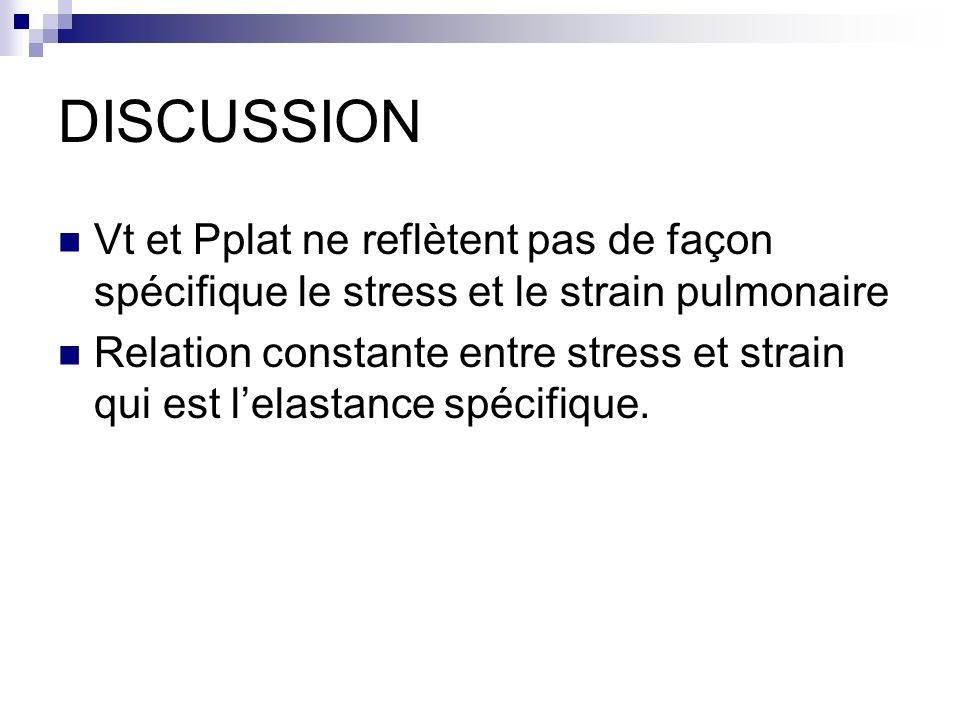 DISCUSSION Vt et Pplat ne reflètent pas de façon spécifique le stress et le strain pulmonaire Relation constante entre stress et strain qui est lelast