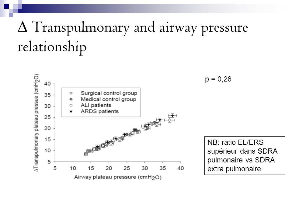Transpulmonary and airway pressure relationship p = 0,26 NB: ratio EL/ERS supérieur dans SDRA pulmonaire vs SDRA extra pulmonaire