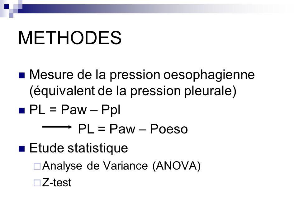 METHODES Mesure de la pression oesophagienne (équivalent de la pression pleurale) PL = Paw – Ppl PL = Paw – Poeso Etude statistique Analyse de Varianc