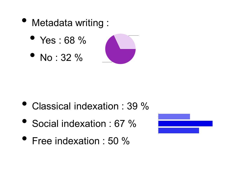 Metadata writing : Yes : 68 % No : 32 % Classical indexation : 39 % Social indexation : 67 % Free indexation : 50 %