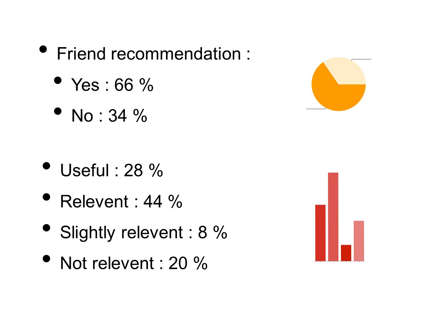 Friend recommendation : Yes : 66 % No : 34 % Useful : 28 % Relevent : 44 % Slightly relevent : 8 % Not relevent : 20 %