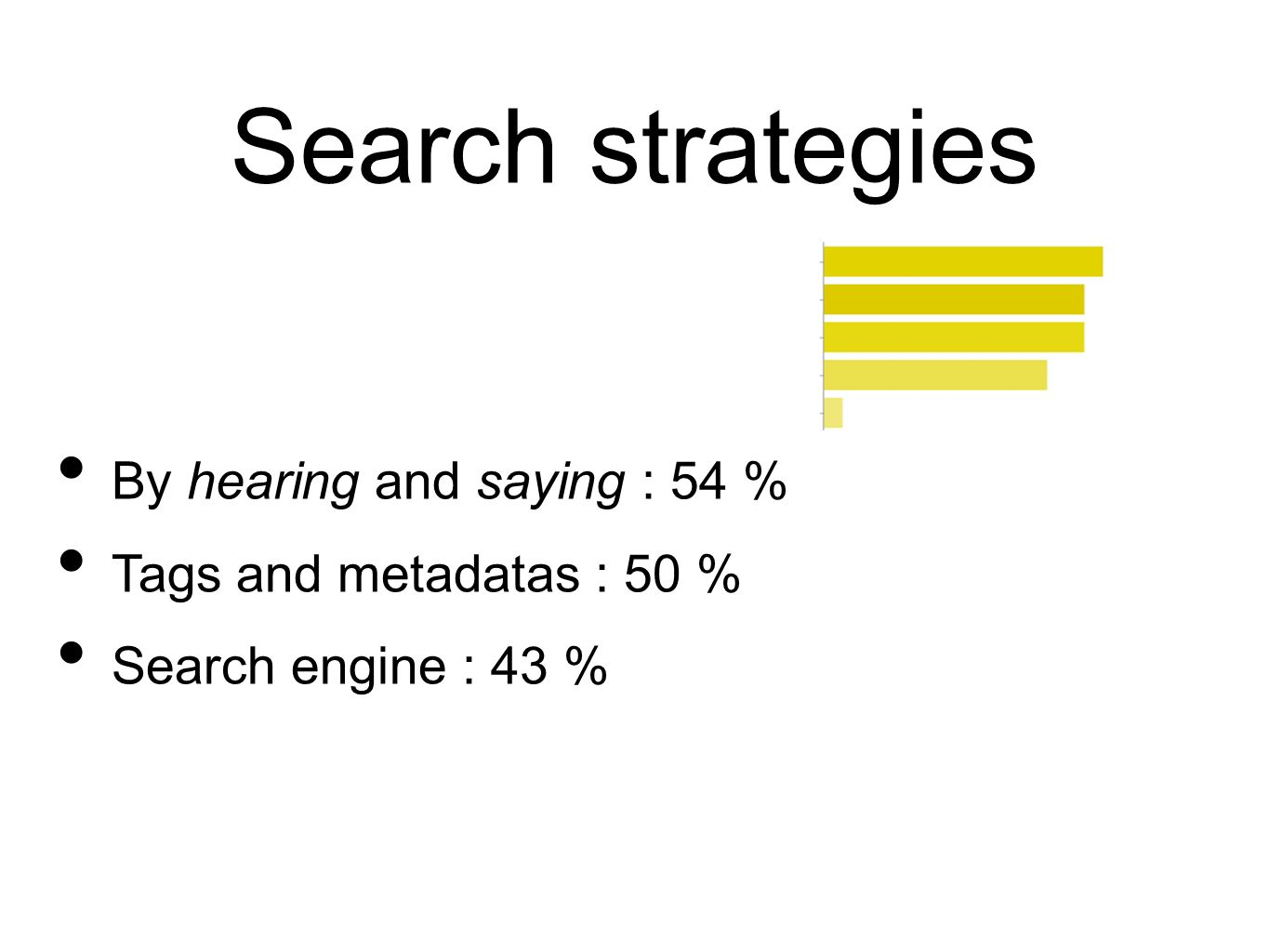 Search strategies By hearing and saying : 54 % Tags and metadatas : 50 % Search engine : 43 %