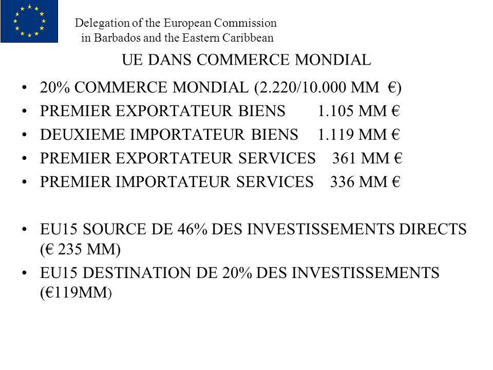 Delegation of the European Commission in Barbados and the Eastern Caribbean COUVERTURE MARCHANDISES : AMELIORER CONDITIONS ACTUELLES (TSA) ACCORDS DE PECHE SERVICES : LIBERALISATION PROGRESSIVE COMPARABLE AVEC CALENDRIER ASYMETRIQUE PAIEMENTS COURANTS ET MARCHE CAPITAUX :OUVERTURE AU DELA INVESTISSEMENTS DIRECTS, CADRE REGLEMENTAIRE POUR STIMULER INVESTISSEMENTS DOMAINES LIES AU COMMERCE : ENGAGEMENTS COTONOU POLITIQUE CONCURRENCE, PROPRIETE INTELLECTUELLE, MESURES PHYTOSANITAIRES, COMMERCE ET ENVIRONMENT, NORMES DE TRAVAIL, POLITIQUE CONSOMMATEURS ETC AUTRES : MARCHES PUBLICS, NORMES TECHNIQUES, PROTECTIONS DES DONNEES