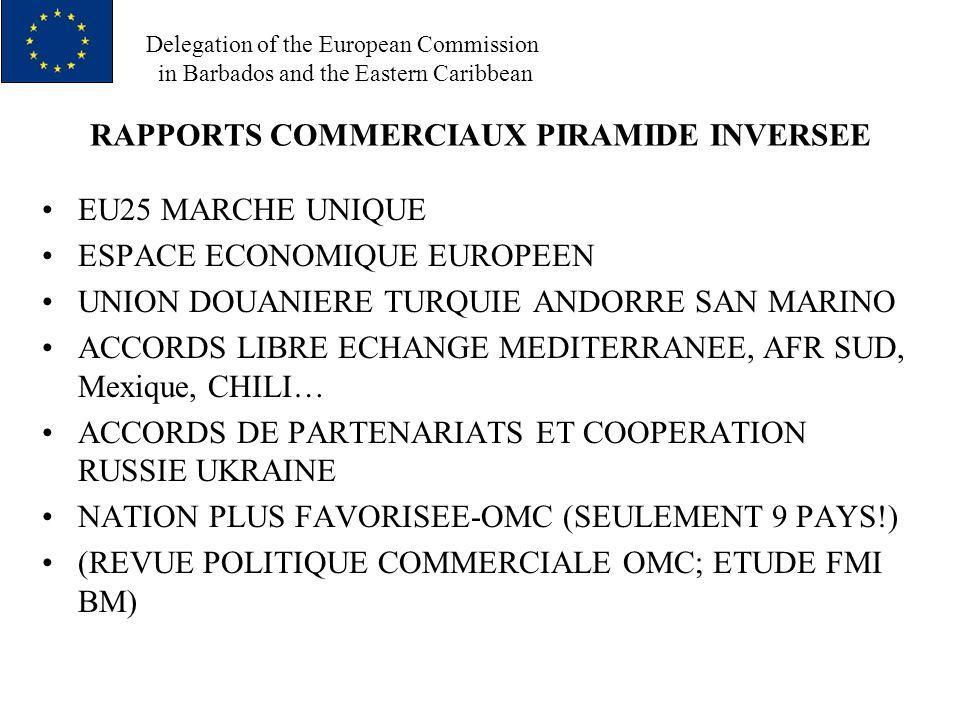 Delegation of the European Commission in Barbados and the Eastern Caribbean CARAIBES AUJOURDHUI ANGLOPHONES 12 (6 M HAB) + SUR + HAI + REP DOM (TOT : 23 M HAB) = CARIFORUM CSME AVANCE LENTEMENT CONTENU MODESTE RETHORIQUE INTEGRATION PAS SOUTENUE PAR ACTIONS 4 LIBERTES PROGRES INSUFFISANTS : MAIN DŒUVRE, MARCHANDISES, SERVICES CAPITAUX ; PAS DE VOTE MAJORITAIRE ACCUMULATION DANGEREUSE DE REFORMES RENVOYEES: STABILITE FINANCIERE, SIMPLIFICATION REGLEMENTS SECTEUR PRIVE, SIMPLIFICATION ARCHITECTURE REGIONALE, OUVERTURE REGIONALE