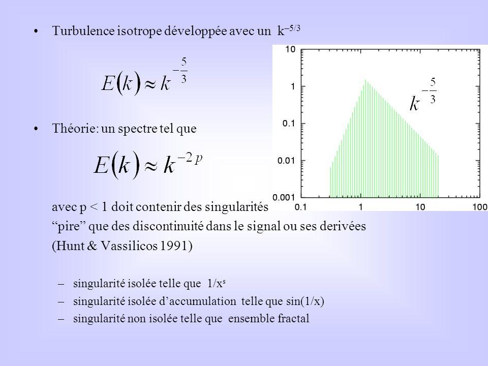 Turbulence isotrope développée avec un k –5/3 Théorie: un spectre tel que avec p < 1 doit contenir des singularités pire que des discontinuité dans le
