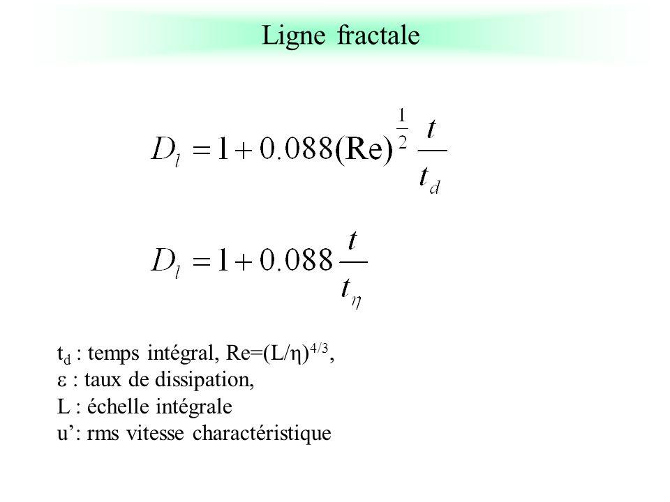 t d : temps intégral, Re=(L/η) 4/3, : taux de dissipation, L : échelle intégrale u: rms vitesse charactéristique Ligne fractale