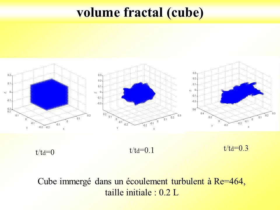 volume fractal (cube) Cube immergé dans un écoulement turbulent à Re=464, taille initiale : 0.2 L t/t d =0 t/t d =0.1 t/t d =0.3