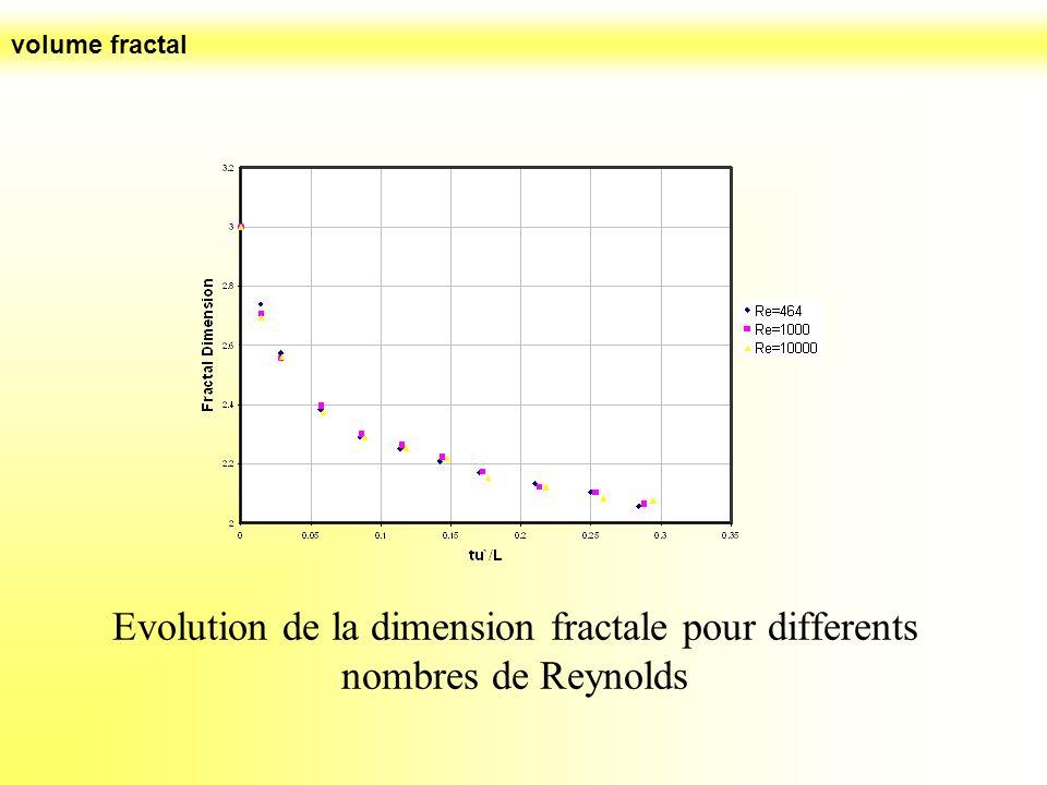 Evolution de la dimension fractale pour differents nombres de Reynolds volume fractal