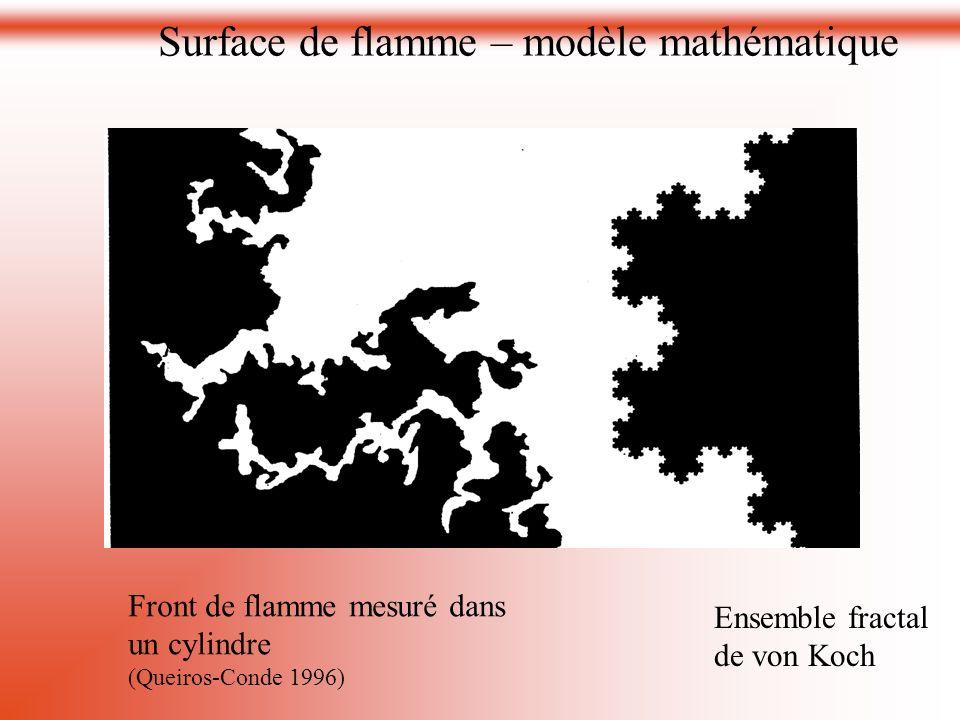 Front de flamme mesuré dans un cylindre (Queiros-Conde 1996) Ensemble fractal de von Koch Surface de flamme – modèle mathématique