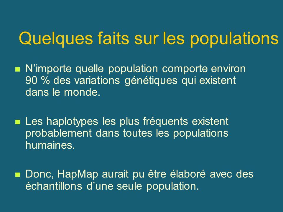 Quelques faits sur les populations Nimporte quelle population comporte environ 90 % des variations génétiques qui existent dans le monde. Les haplotyp