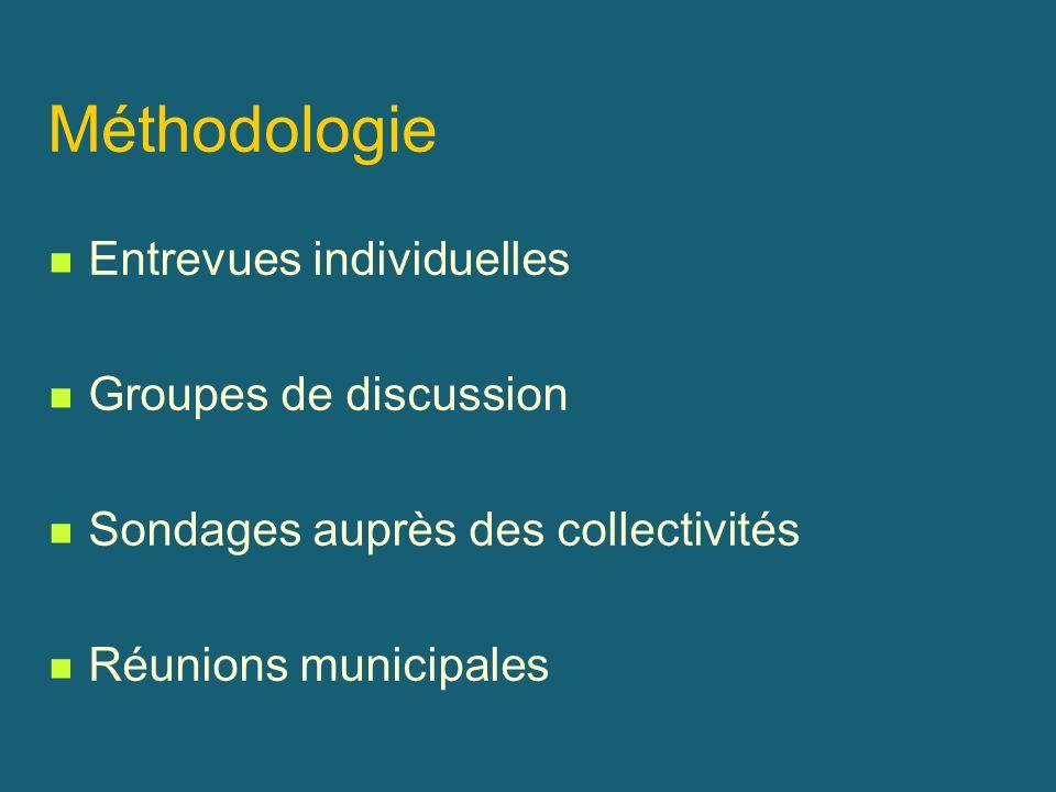 Méthodologie Entrevues individuelles Groupes de discussion Sondages auprès des collectivités Réunions municipales