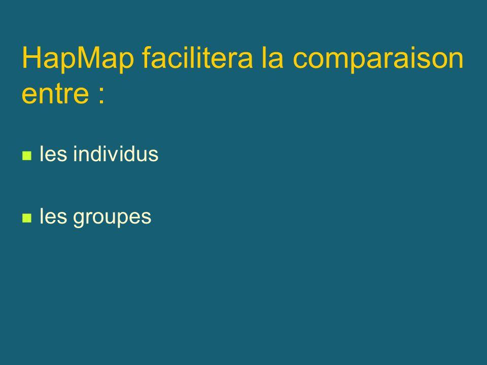 HapMap facilitera la comparaison entre : les individus les groupes