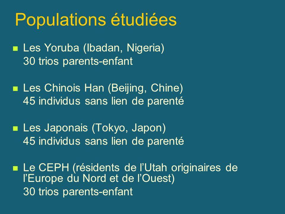 Populations étudiées Les Yoruba (Ibadan, Nigeria) 30 trios parents-enfant Les Chinois Han (Beijing, Chine) 45 individus sans lien de parenté Les Japon