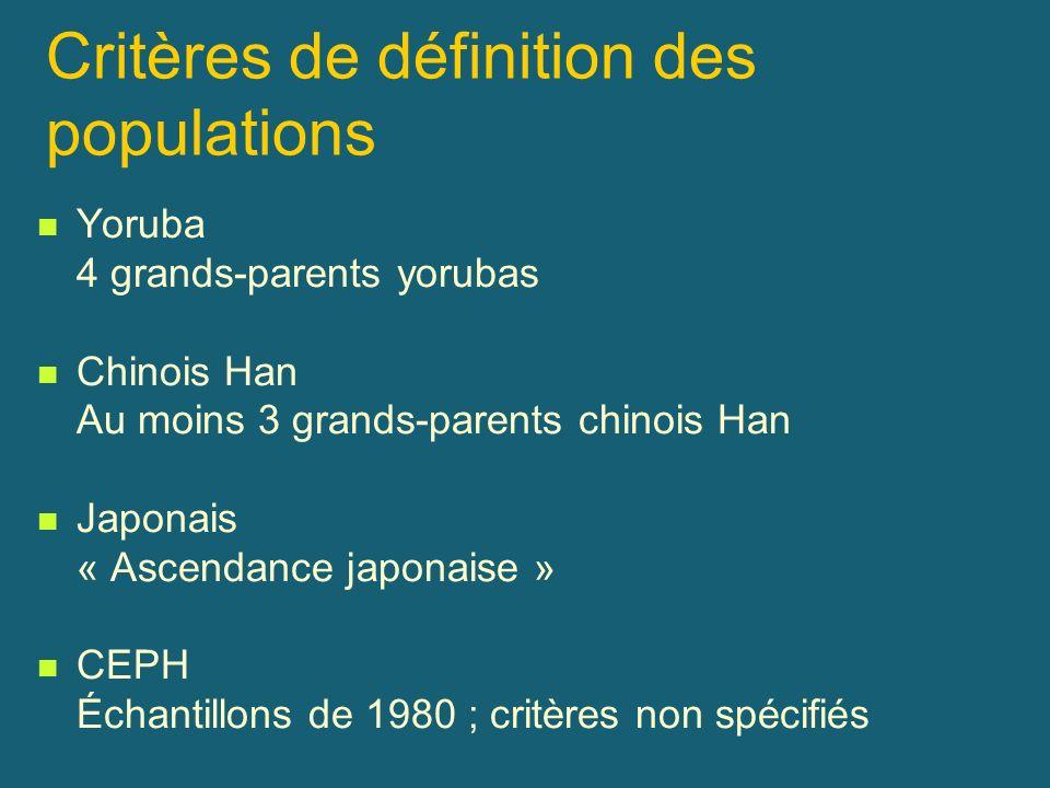 Critères de définition des populations Yoruba 4 grands-parents yorubas Chinois Han Au moins 3 grands-parents chinois Han Japonais « Ascendance japonai