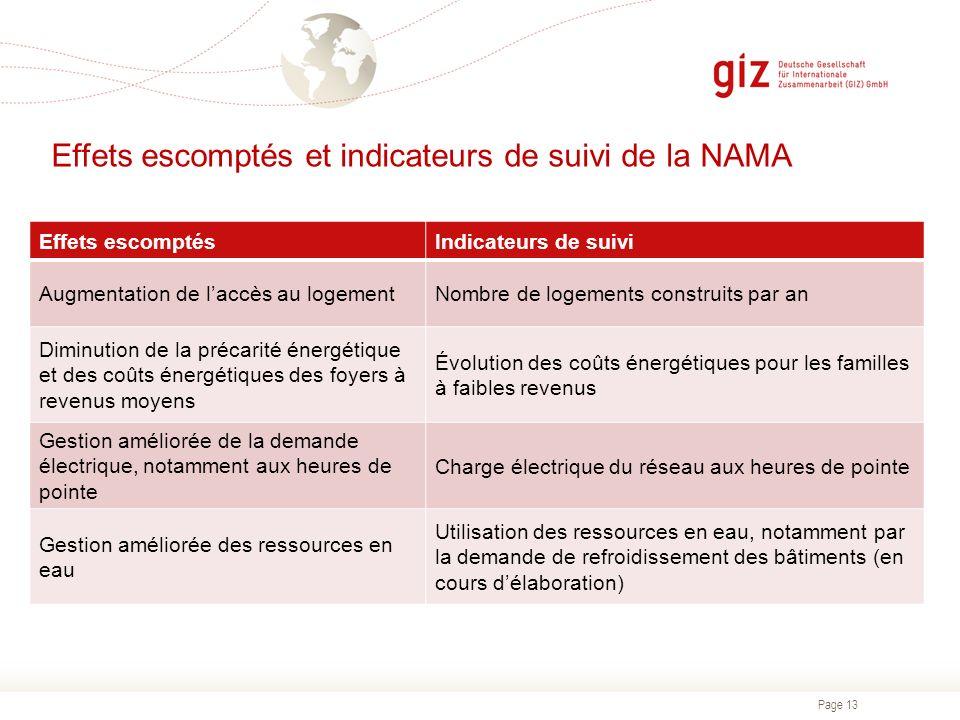 Page 13 Effets escomptés et indicateurs de suivi de la NAMA Effets escomptésIndicateurs de suivi Augmentation de laccès au logementNombre de logements