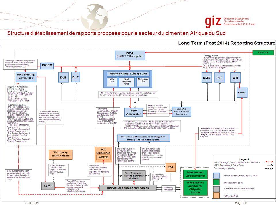 Page 19 Structure d'établissement de rapports proposée pour le secteur du ciment en Afrique du Sud 17.05.2014