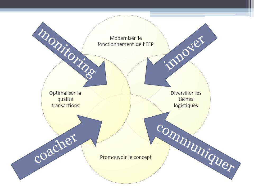 Moderniser le fonctionnement de lEEP Diversifier les tâches logistiques Promouvoir le concept Optimaliser la qualité transactions innover coacher comm