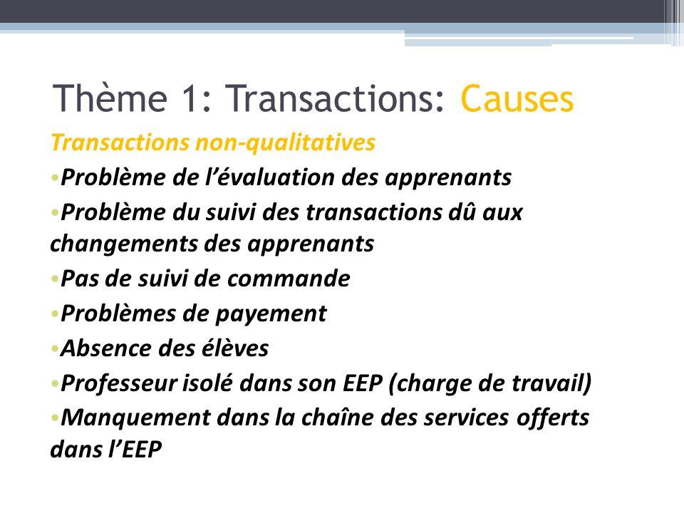 Transactions non-qualitatives Problème de lévaluation des apprenants Problème du suivi des transactions dû aux changements des apprenants Pas de suivi