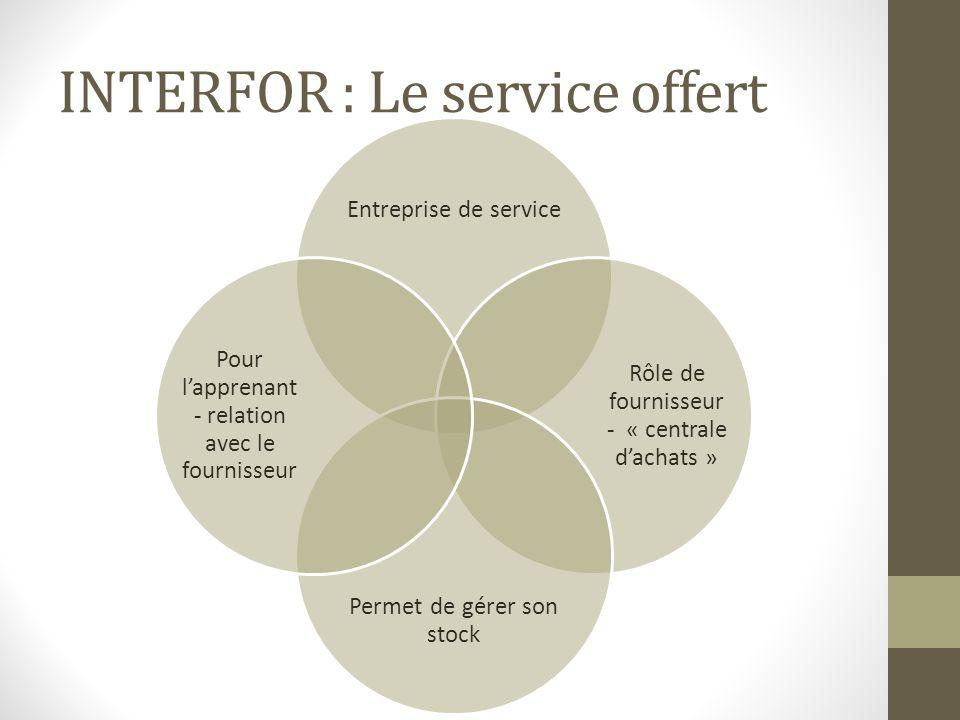 INTERFOR : Le service offert Entreprise de service Rôle de fournisseur - « centrale dachats » Permet de gérer son stock Pour lapprenant- relation avec