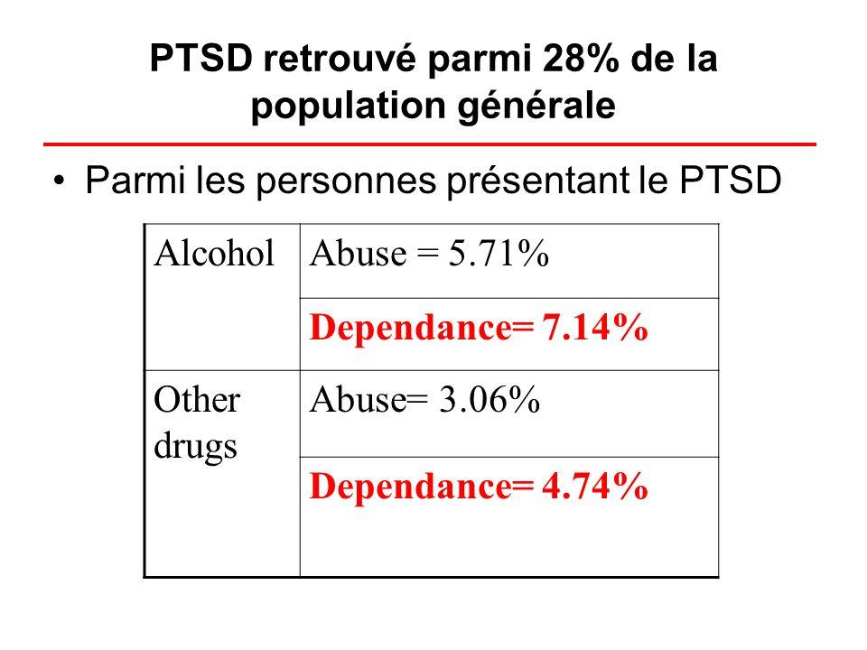 PTSD retrouvé parmi 28% de la population générale Parmi les personnes présentant le PTSD AlcoholAbuse = 5.71% Dependance= 7.14% Other drugs Abuse= 3.0