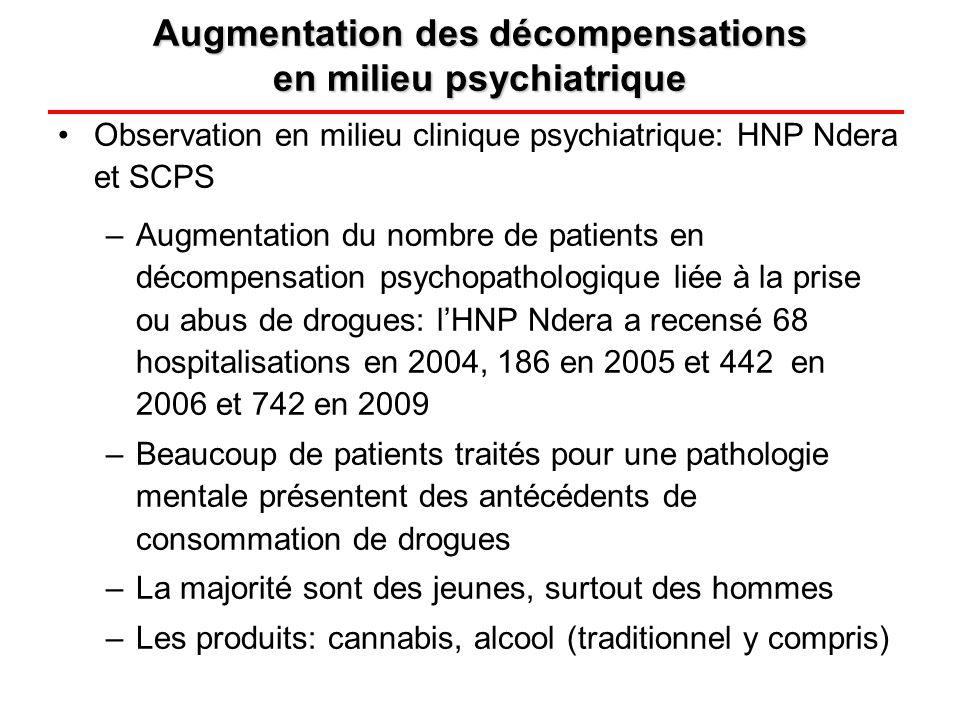 Observation en milieu clinique psychiatrique: HNP Ndera et SCPS –Augmentation du nombre de patients en décompensation psychopathologique liée à la pri