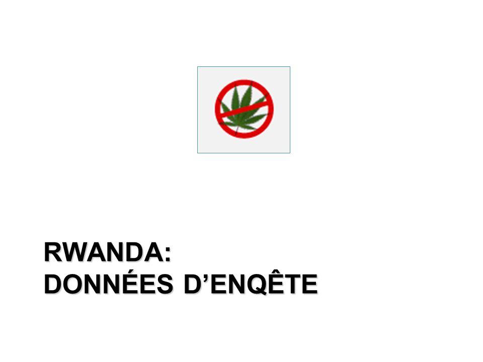RWANDA: DONNÉES DENQÊTE